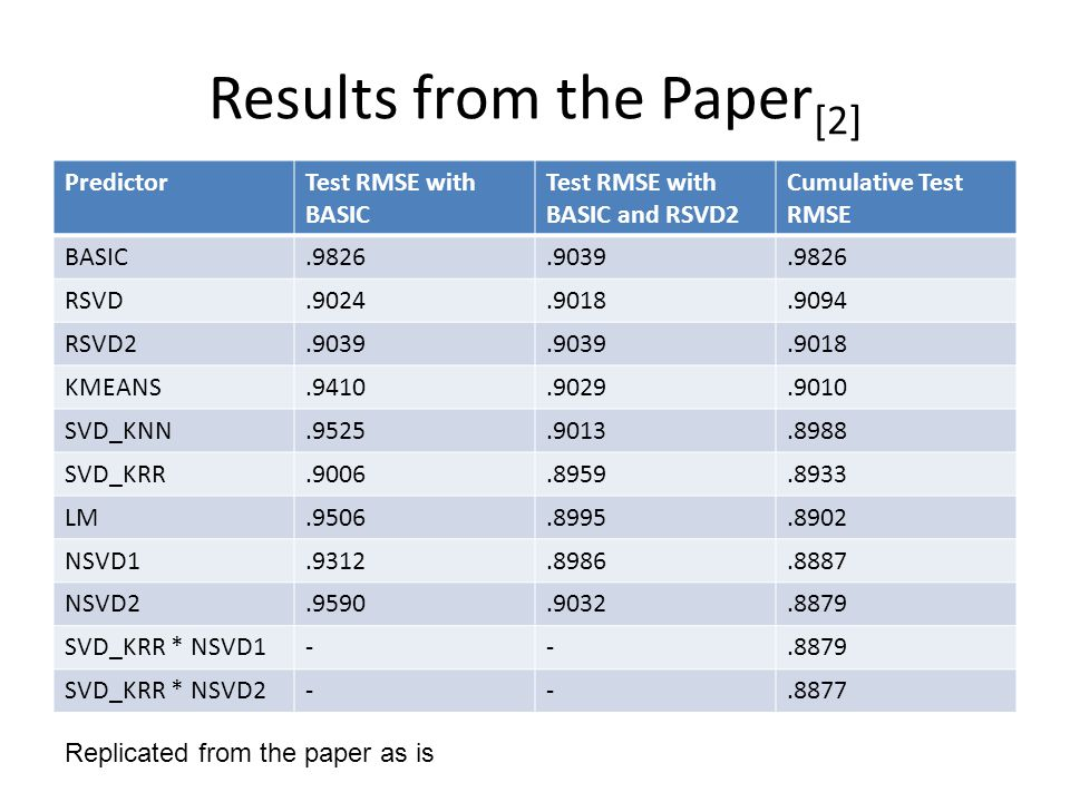 Results from the Paper[2]